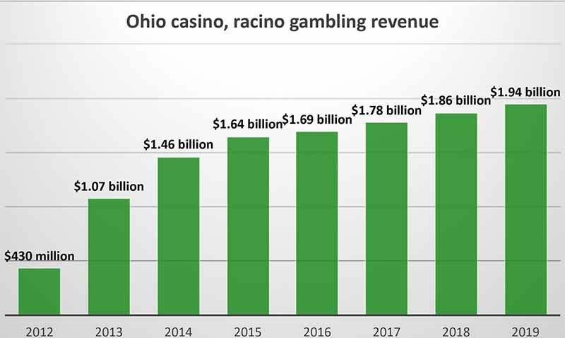 Ohio Casino Industry Sets Annual Record for Racino & Casino Gambling Revenue In 2019