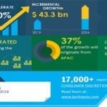 Why Technavio is Betting on The Global Casino Gaming Equipment Market