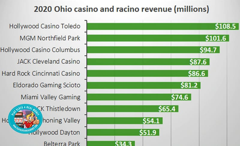 Ohio Casino Gambling Revenue Racinos